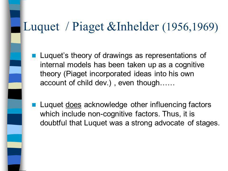 Luquet / Piaget &Inhelder (1956,1969)