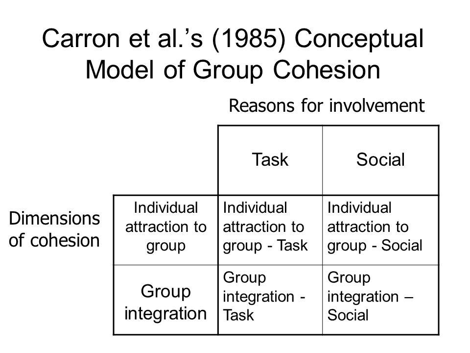 Carron et al.'s (1985) Conceptual Model of Group Cohesion