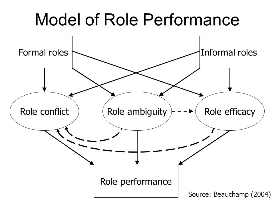 Model of Role Performance