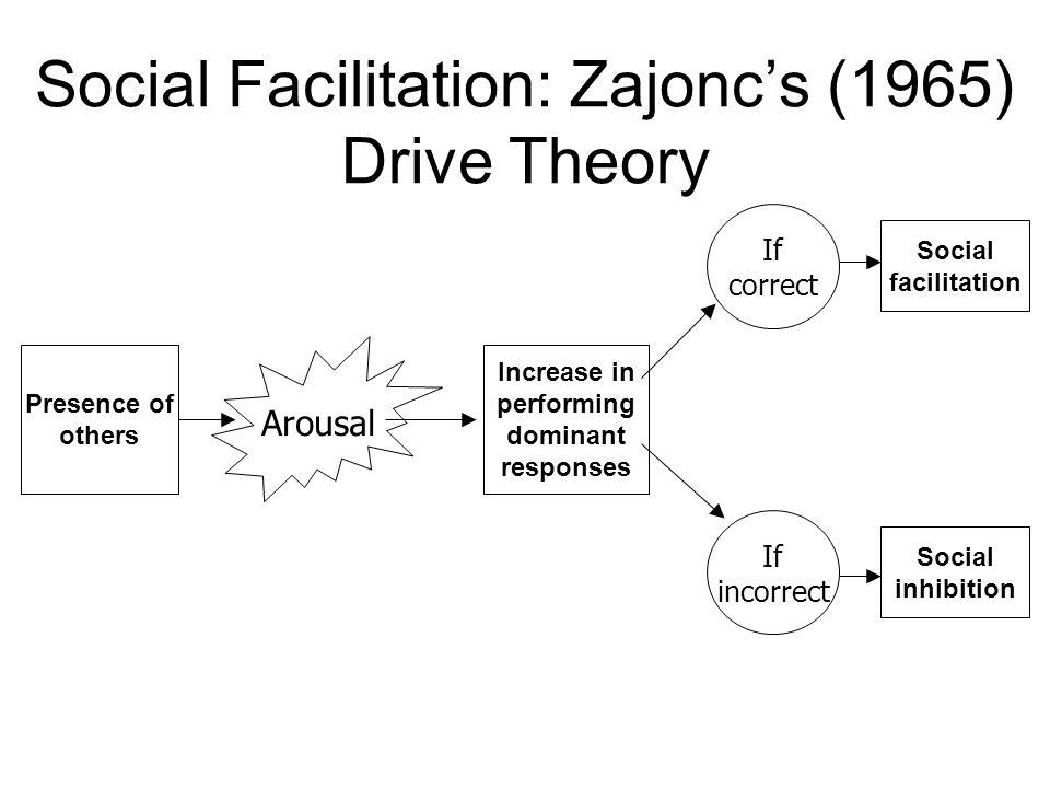 Social Facilitation: Zajonc's (1965) Drive Theory