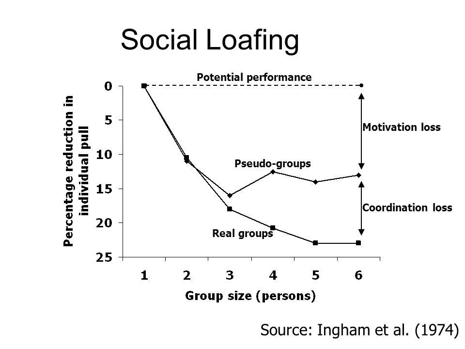 Social Loafing Source: Ingham et al. (1974) Potential performance