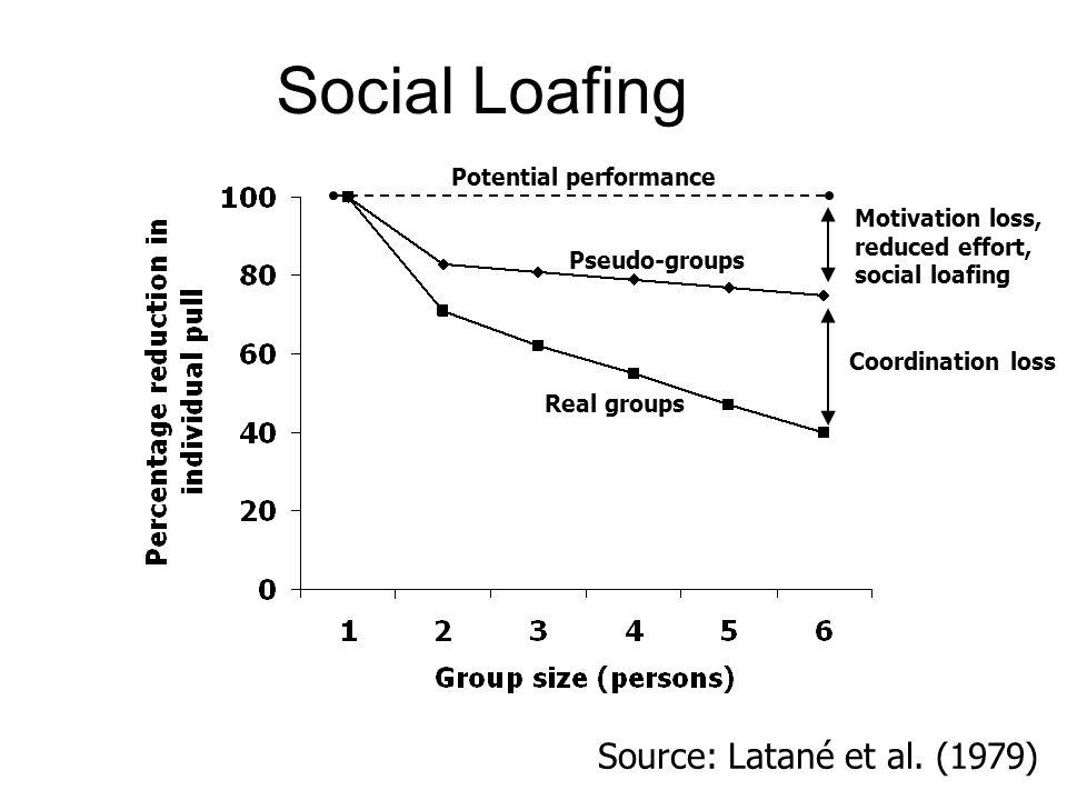 Social Loafing Source: Latané et al. (1979) Potential performance