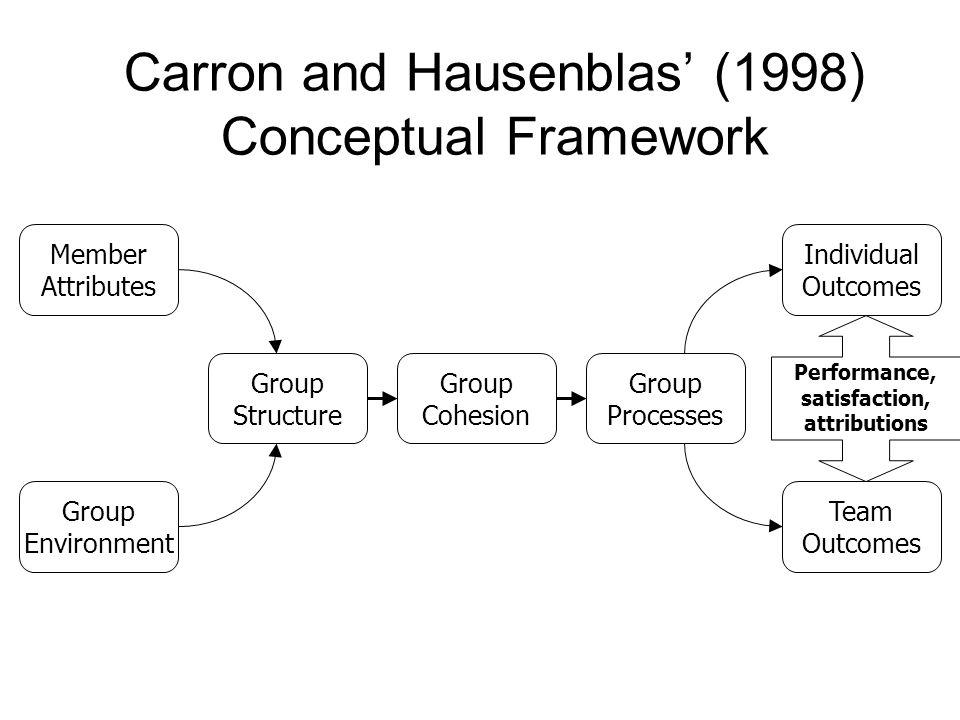 Carron and Hausenblas' (1998) Conceptual Framework