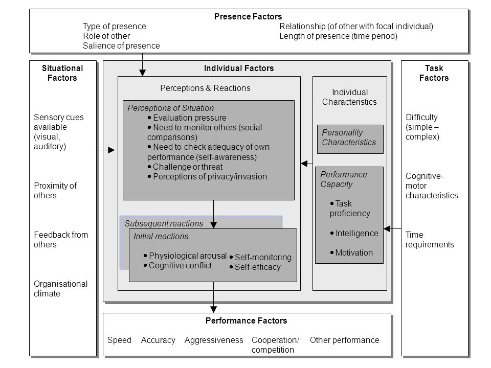 what individual factors have been found Risk and protective factors for the safety of whether interpersonal competence impacts an individual's previous studies on risk factors have been.