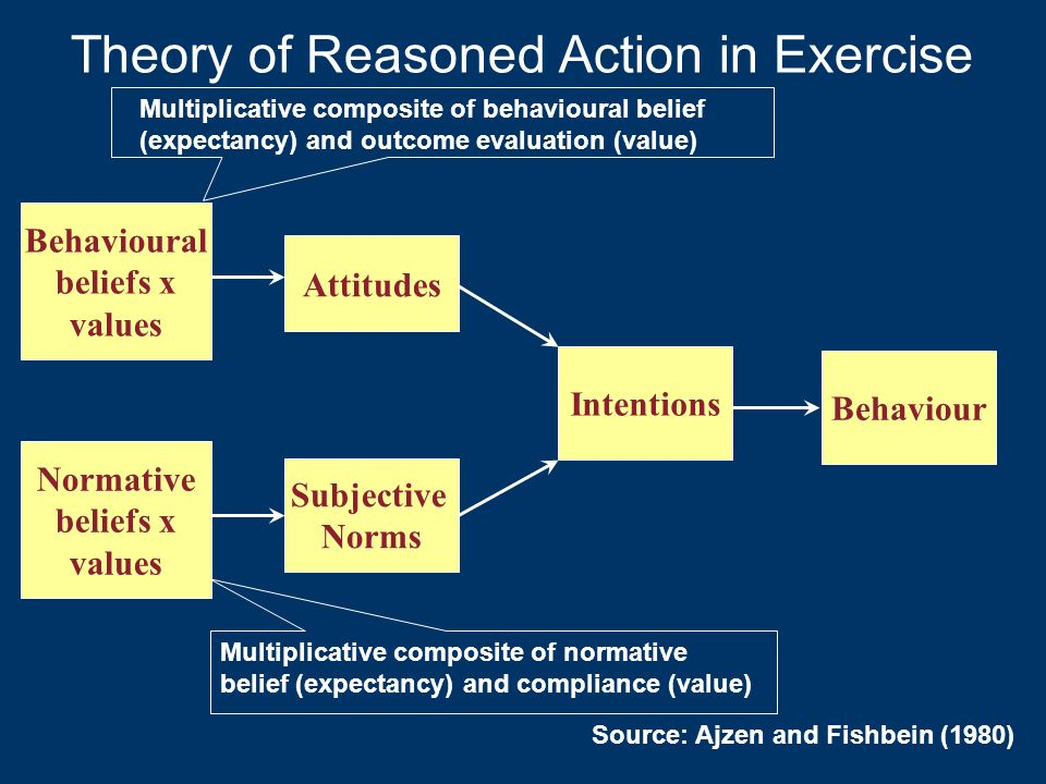 Theory of Reasoned Action in Exercise
