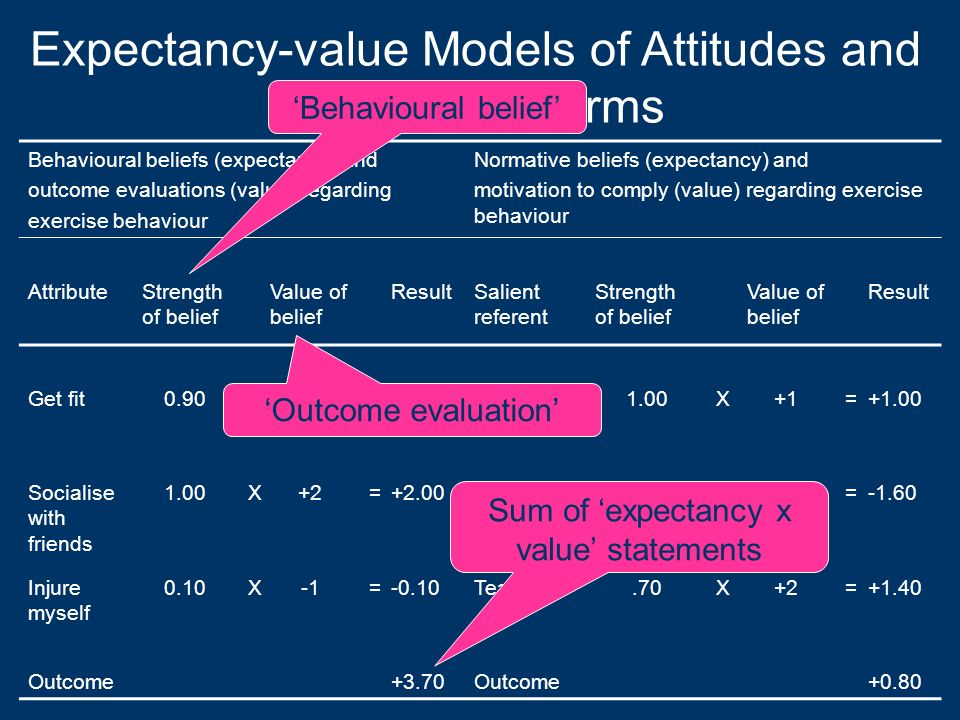 Expectancy-value Models of Attitudes and Subjective Norms