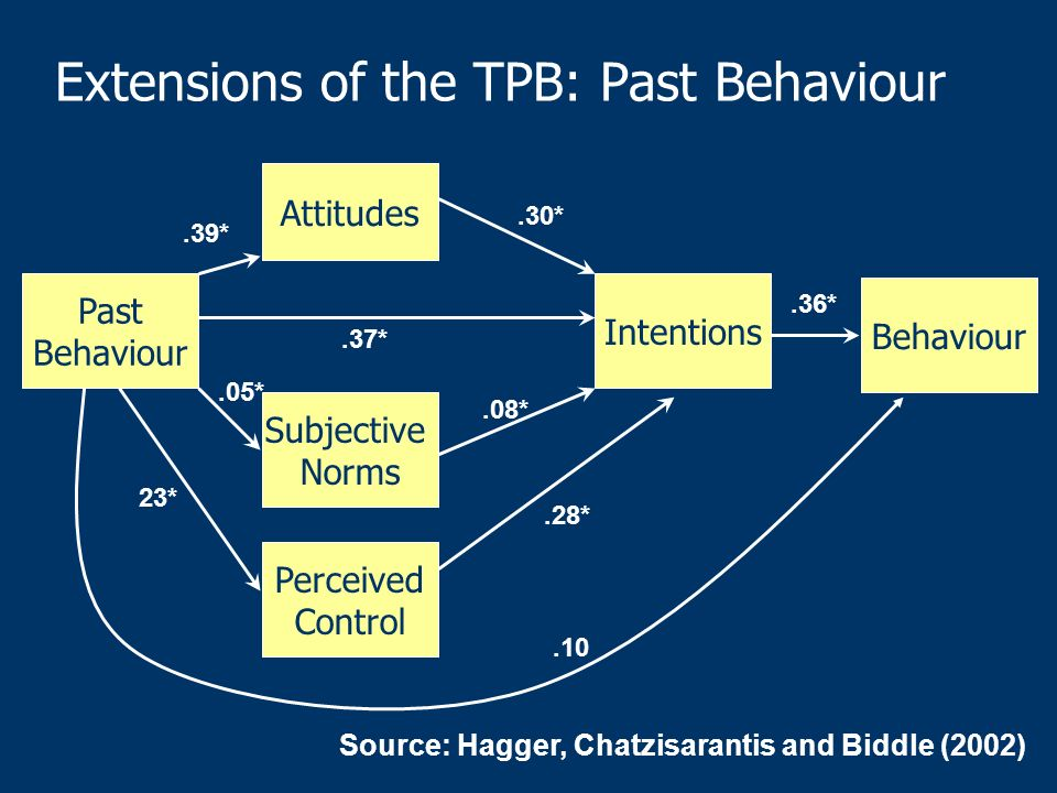Extensions of the TPB: Past Behaviour