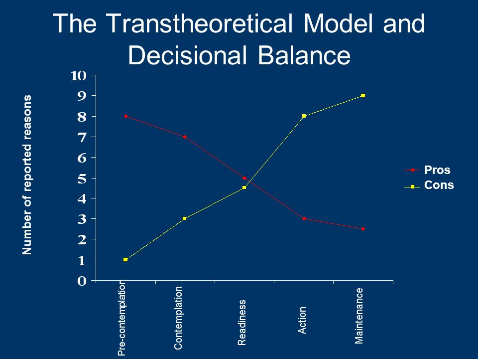 The Transtheoretical Model and Decisional Balance