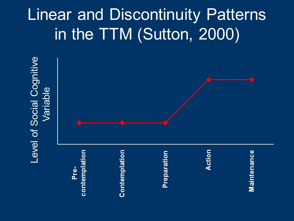 Linear and Discontinuity Patterns in the TTM (Sutton, 2000)