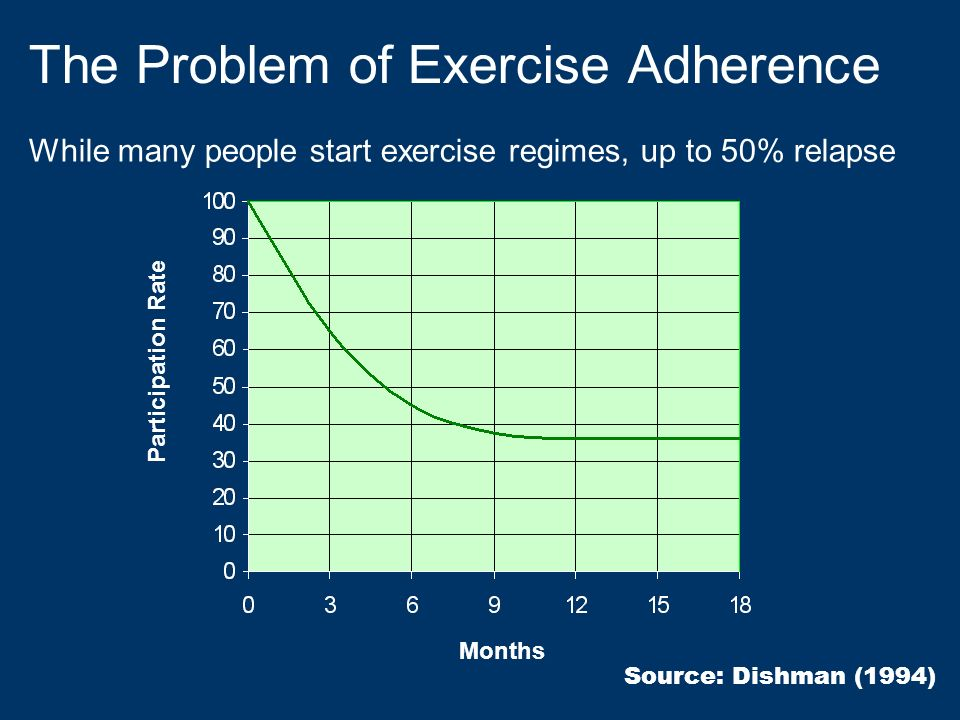 The Problem of Exercise Adherence