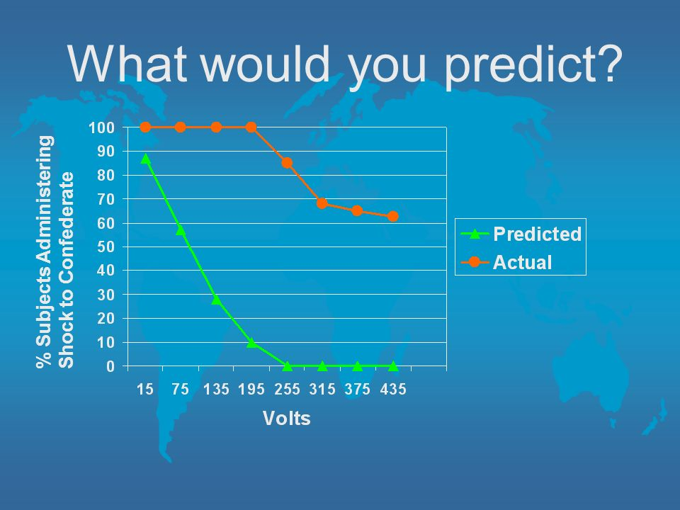 What would you predict % Subjects Administering Shock to Confederate