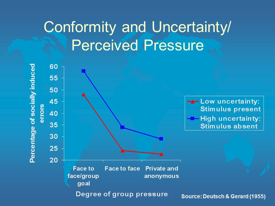 Conformity and Uncertainty/ Perceived Pressure