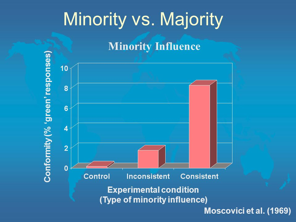 Experimental condition (Type of minority influence)