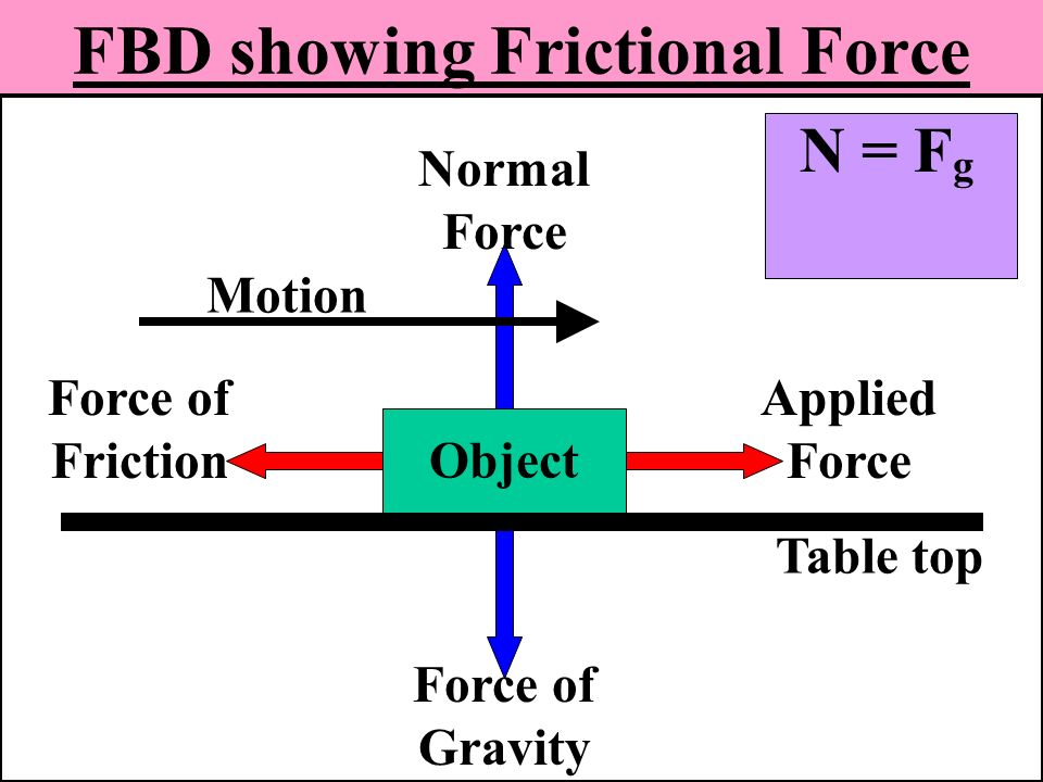 normal and kinetic frictional force i Information sheet the friction model f = μr where f is the friction force acting between two surfaces in contact, μ is the coefficient of friction, and r is the normal contact force find the frictional force acting on each can.
