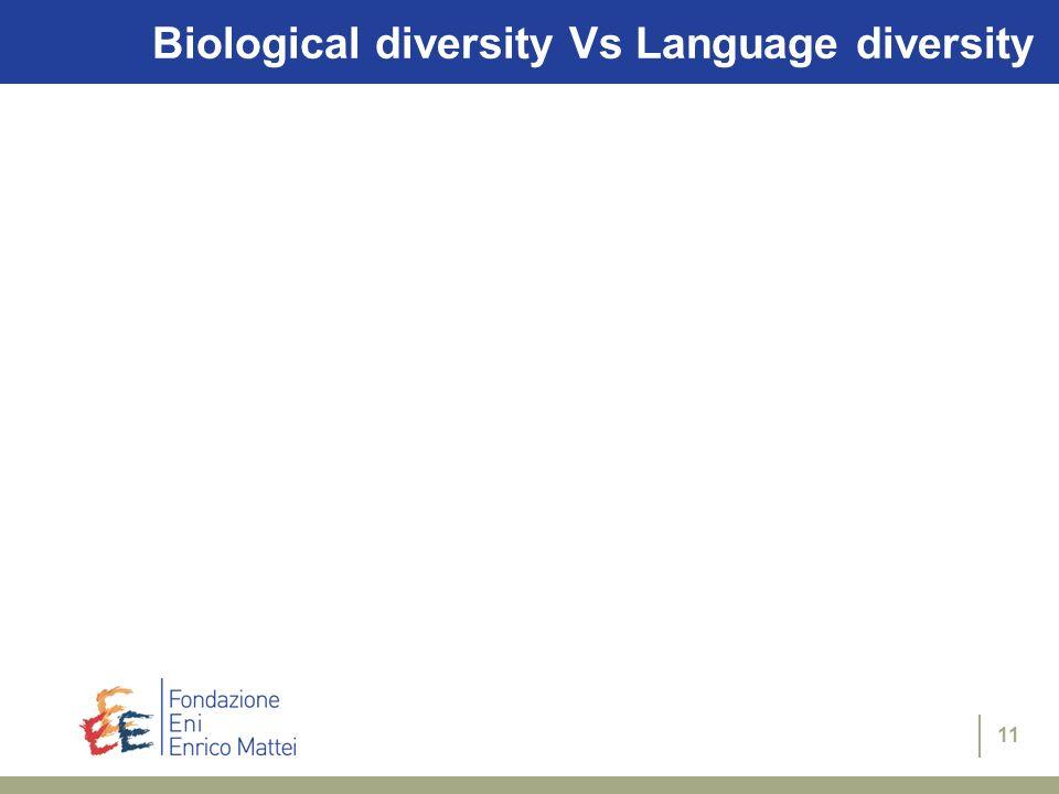 Biological diversity Vs Language diversity