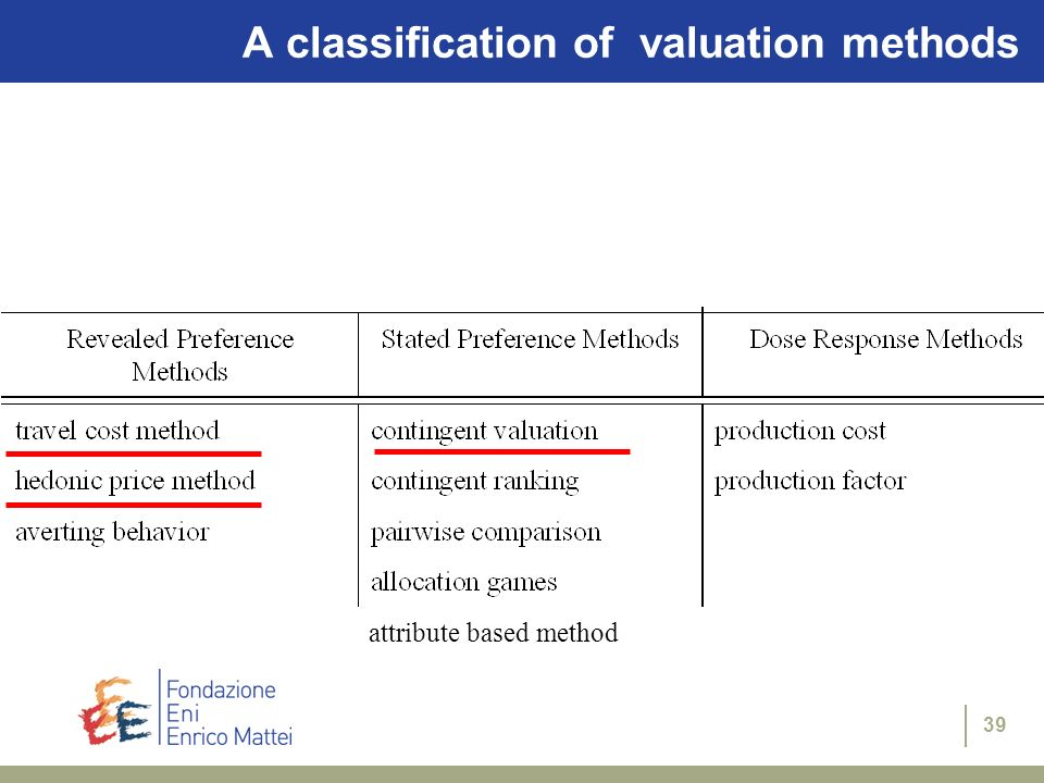 A classification of valuation methods