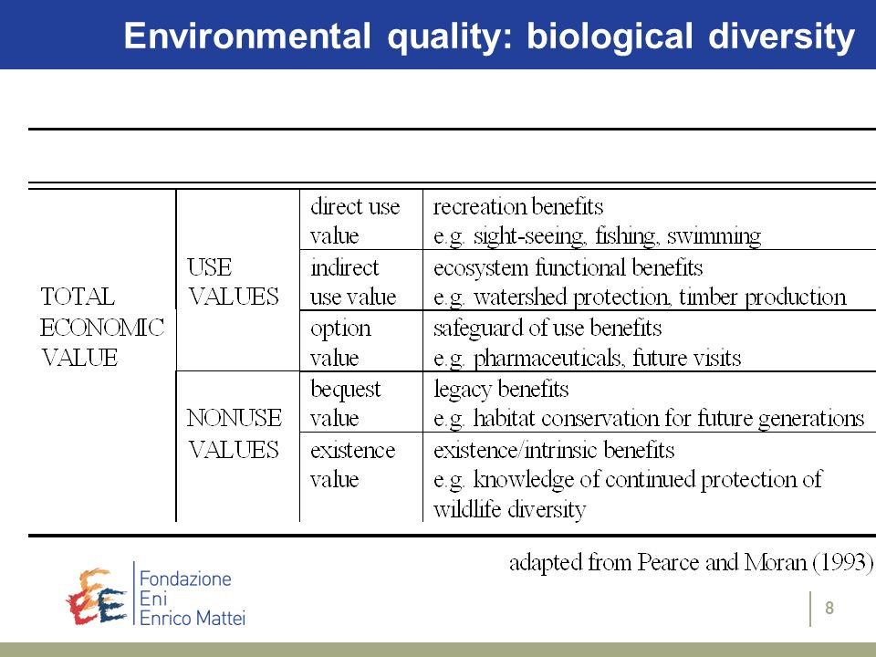 Environmental quality: biological diversity