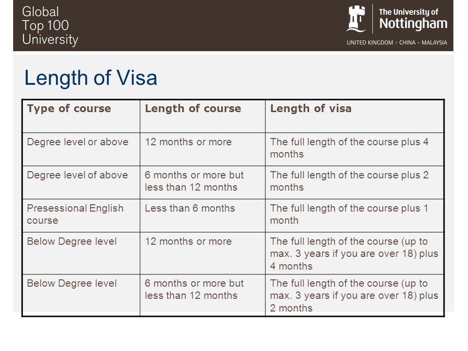 Length of Visa Type of course Length of course Length of visa