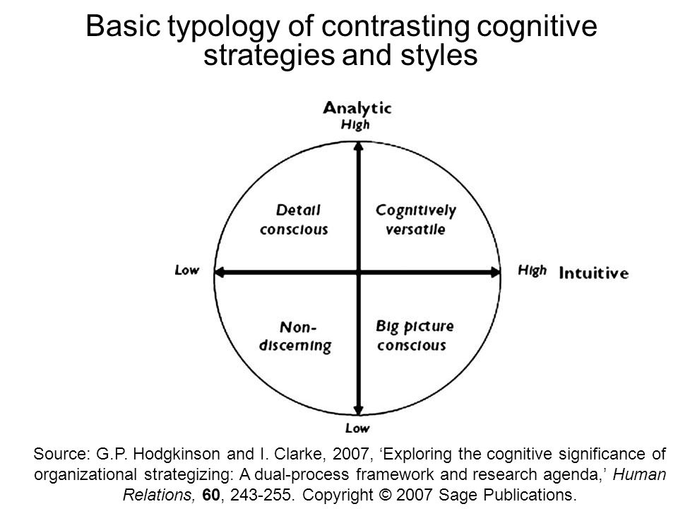 Basic typology of contrasting cognitive strategies and styles