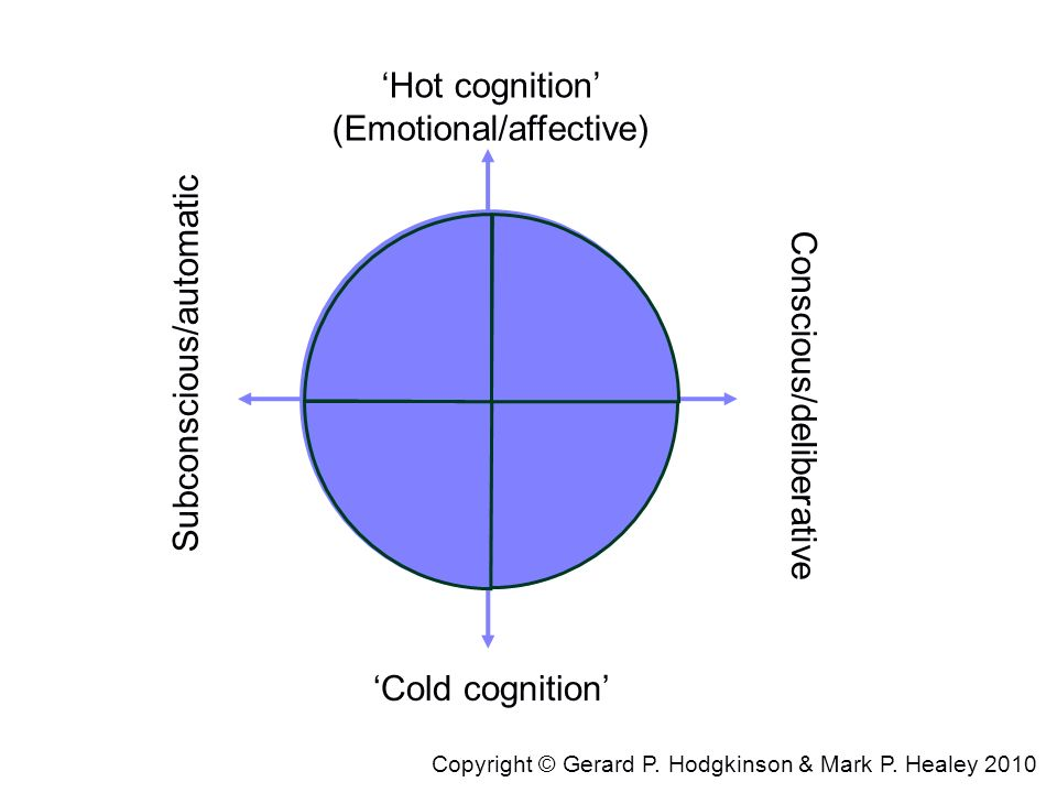 'Hot cognition' (Emotional/affective)
