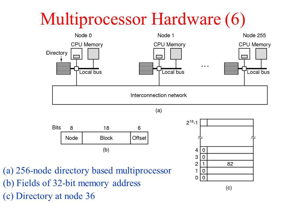 Multiprocessor Hardware (6)