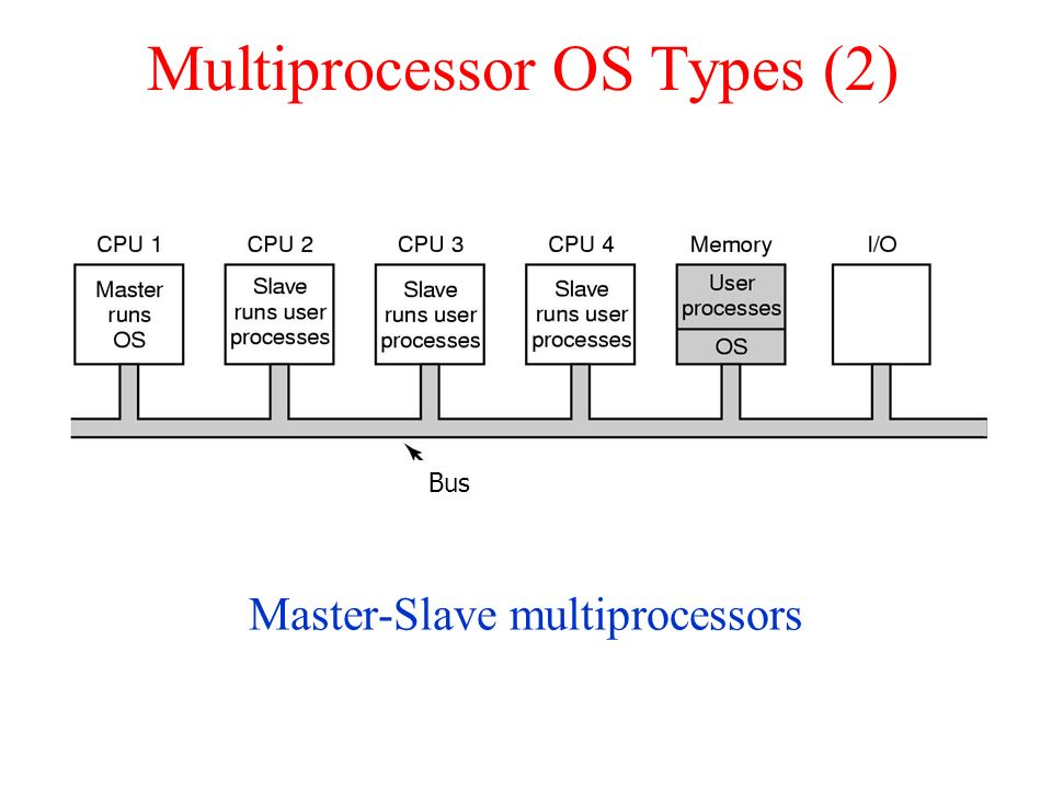 Multiprocessor OS Types (2)