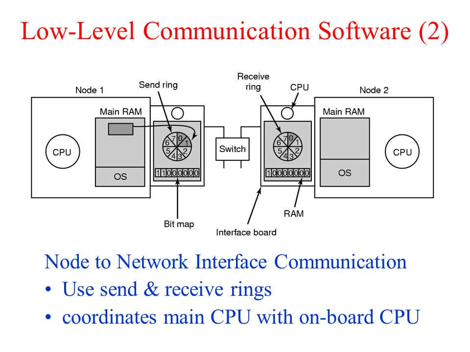 Low-Level Communication Software (2)