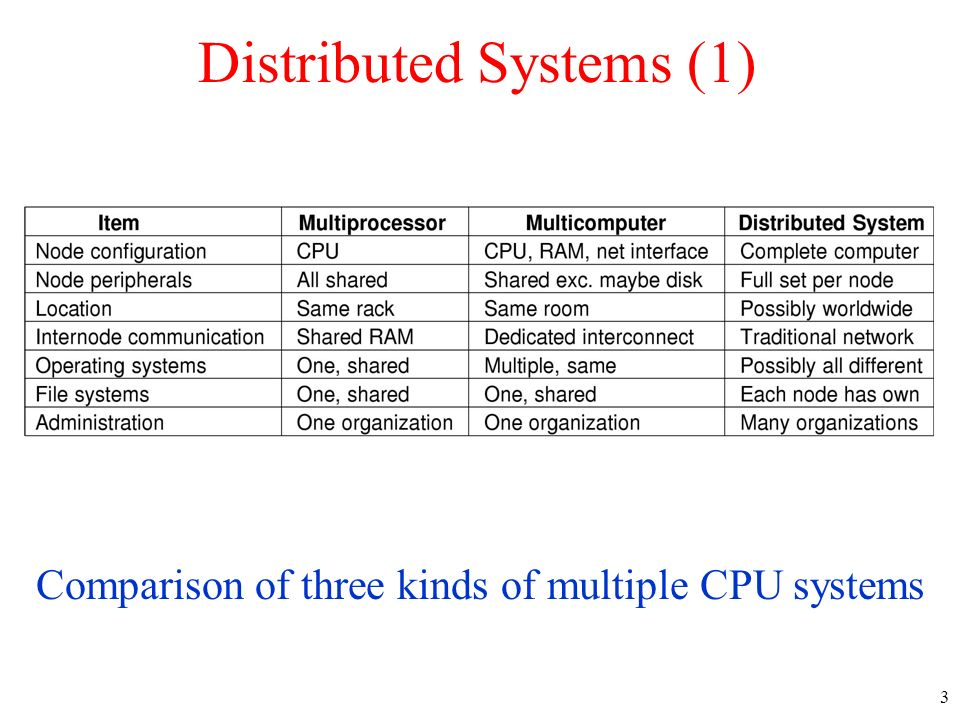 Distributed Systems (1)