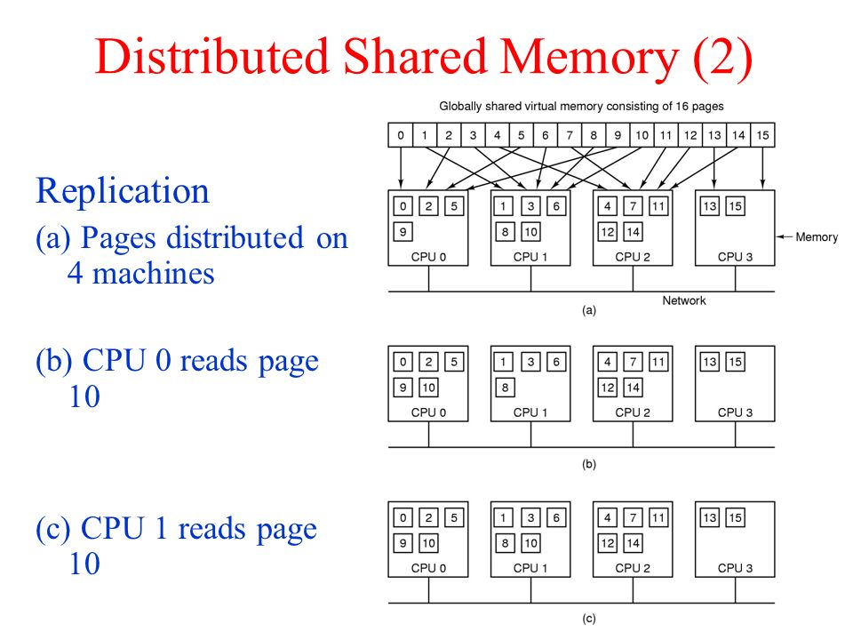 Distributed Shared Memory (2)