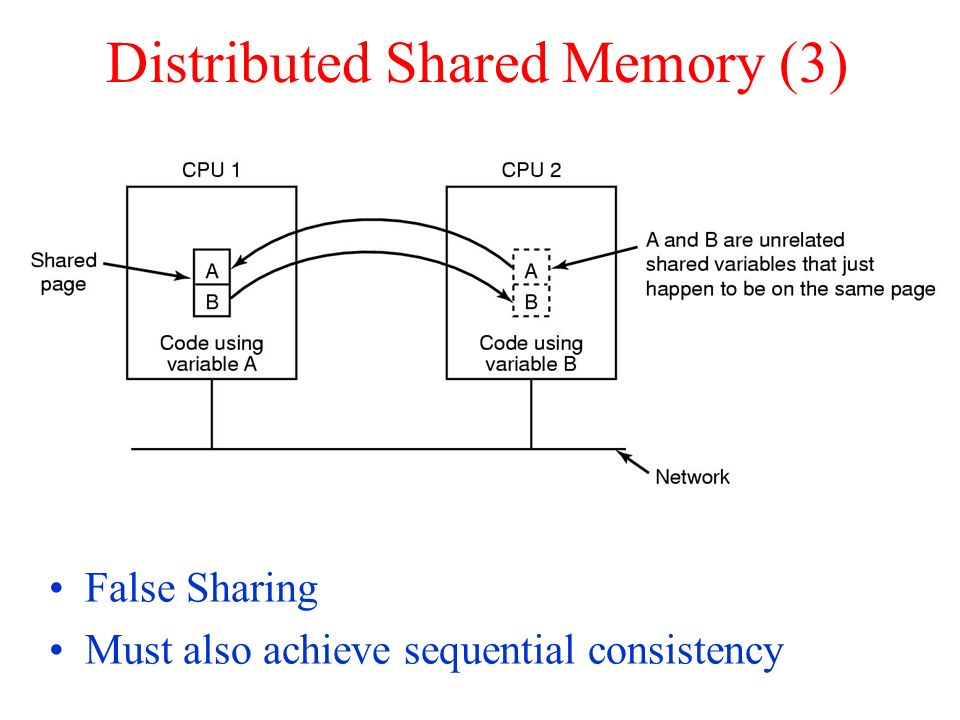 Distributed Shared Memory (3)