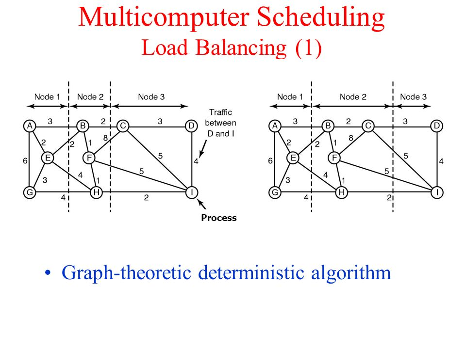 Multicomputer Scheduling Load Balancing (1)