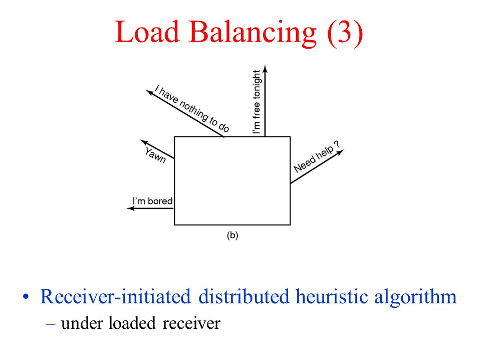 Load Balancing (3) Receiver-initiated distributed heuristic algorithm