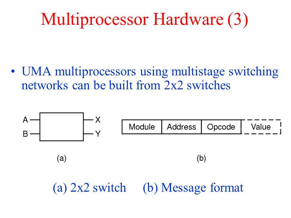 Multiprocessor Hardware (3)