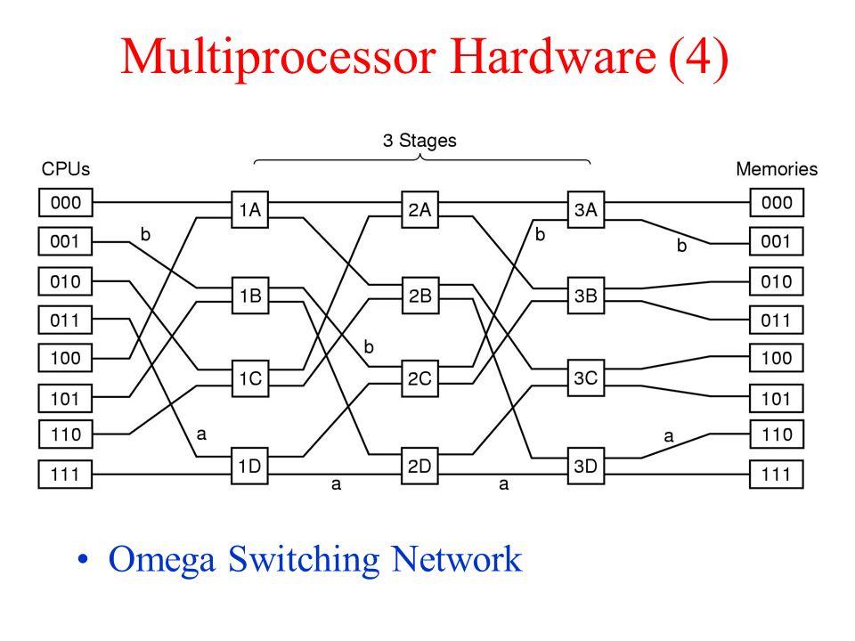 Multiprocessor Hardware (4)