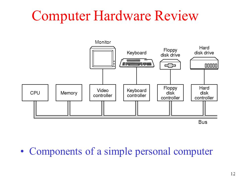 Computer Hardware Review