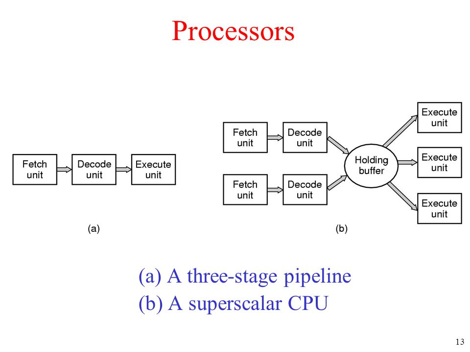 Processors (a) A three-stage pipeline (b) A superscalar CPU