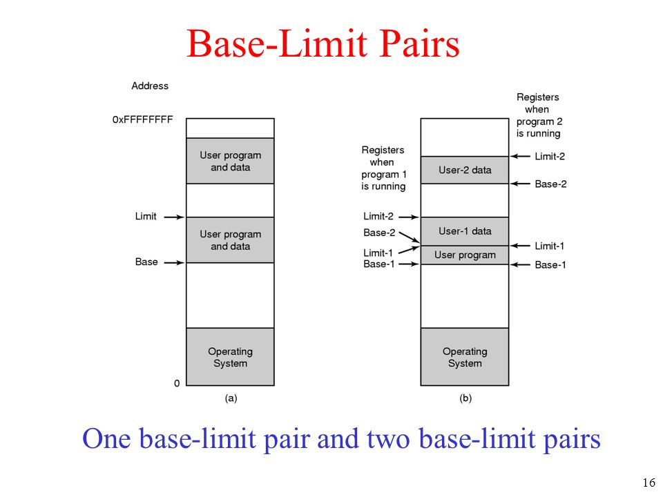 One base-limit pair and two base-limit pairs