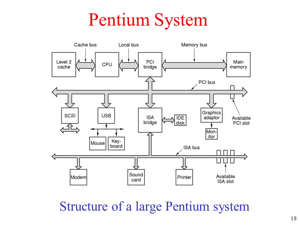 Structure of a large Pentium system