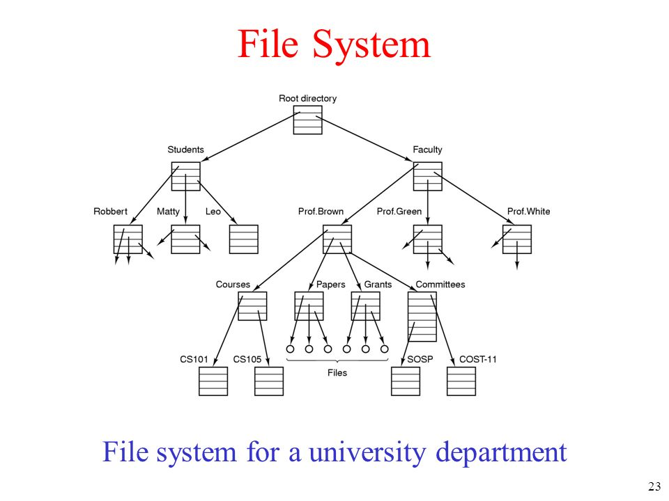 File system for a university department