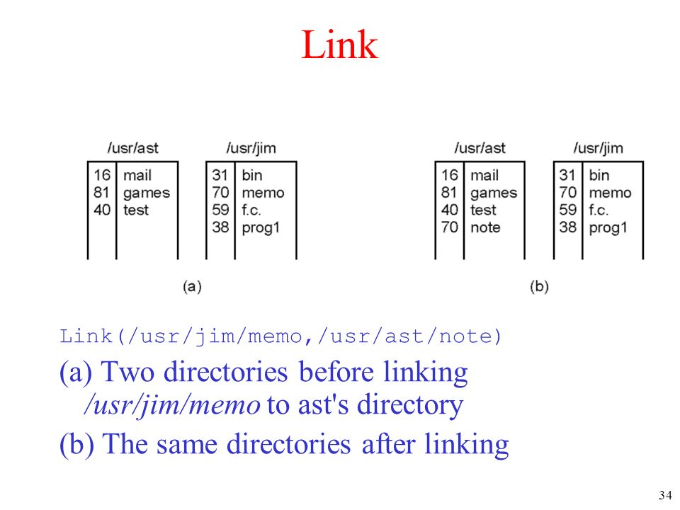 Link Link(/usr/jim/memo,/usr/ast/note) (a) Two directories before linking /usr/jim/memo to ast s directory.