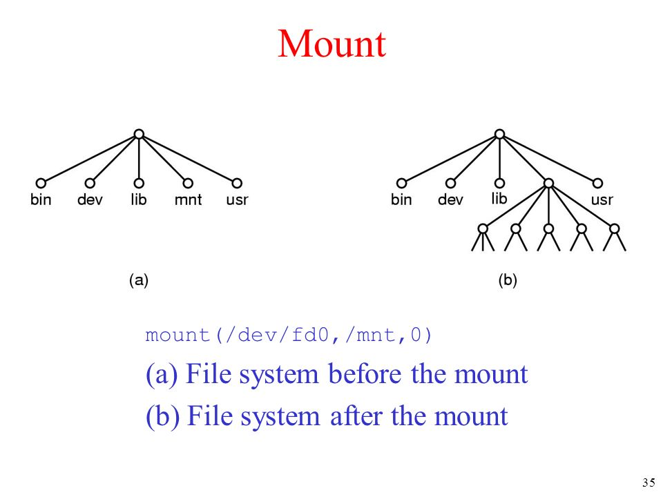 Mount (a) File system before the mount (b) File system after the mount