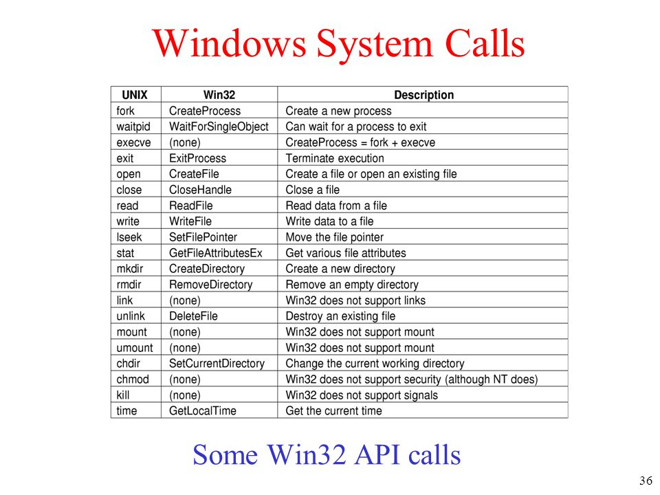 Windows System Calls Some Win32 API calls