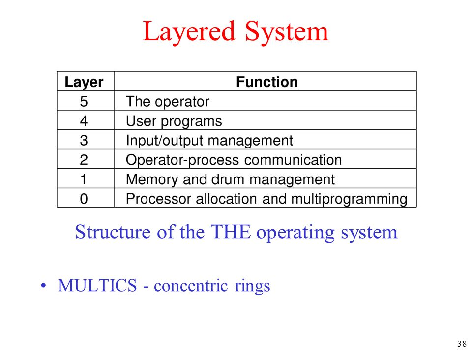 Structure of the THE operating system