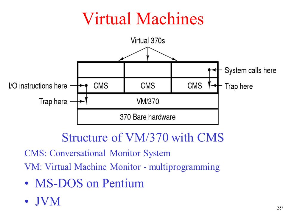 Structure of VM/370 with CMS