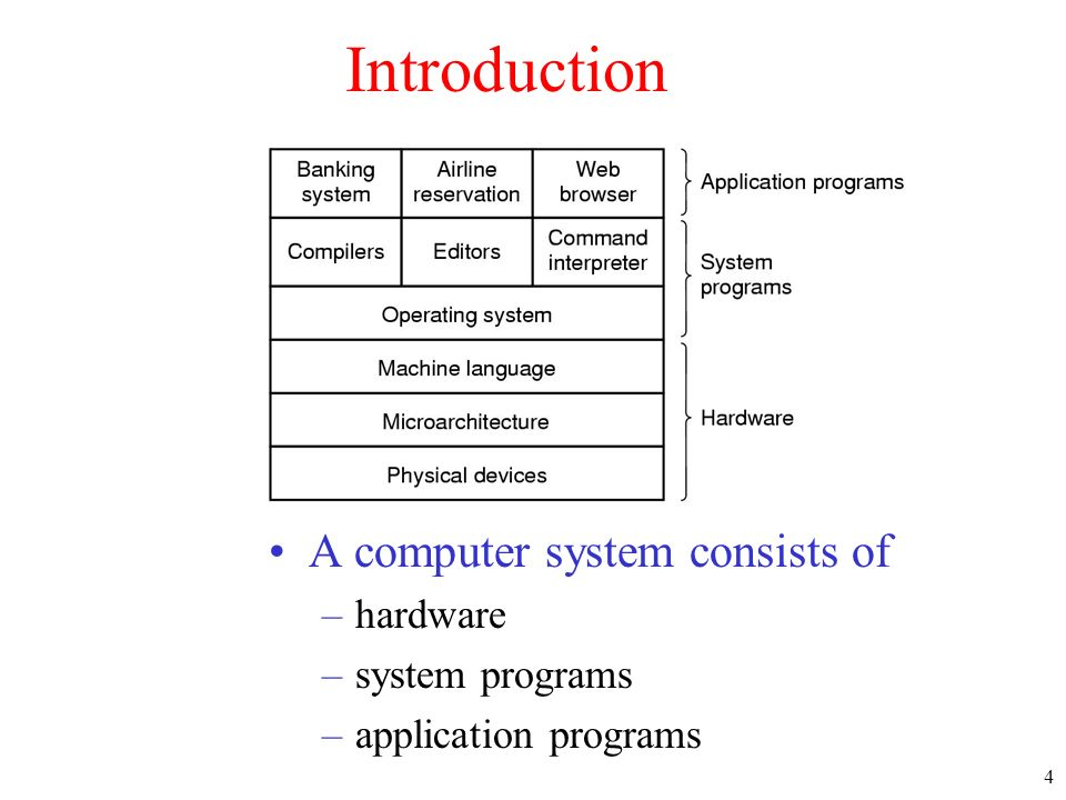 Introduction A computer system consists of hardware system programs