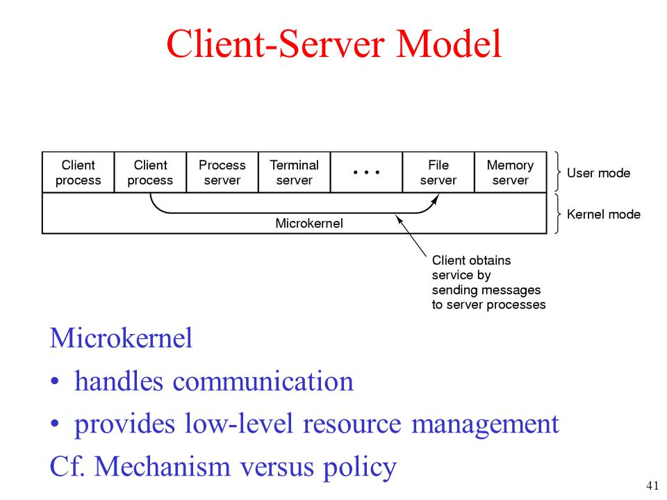 Client-Server Model Microkernel handles communication