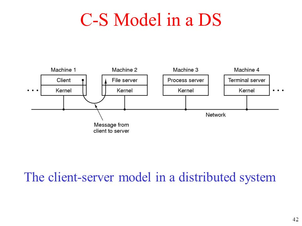 C-S Model in a DS The client-server model in a distributed system