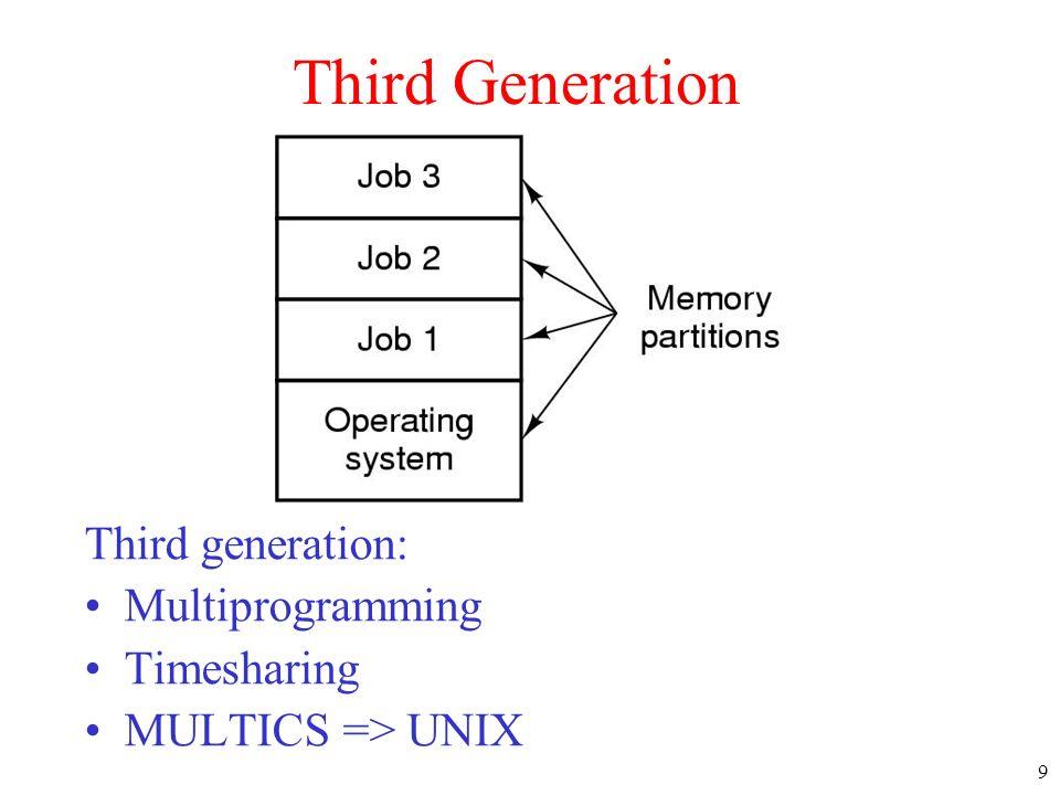 Third Generation Third generation: Multiprogramming Timesharing