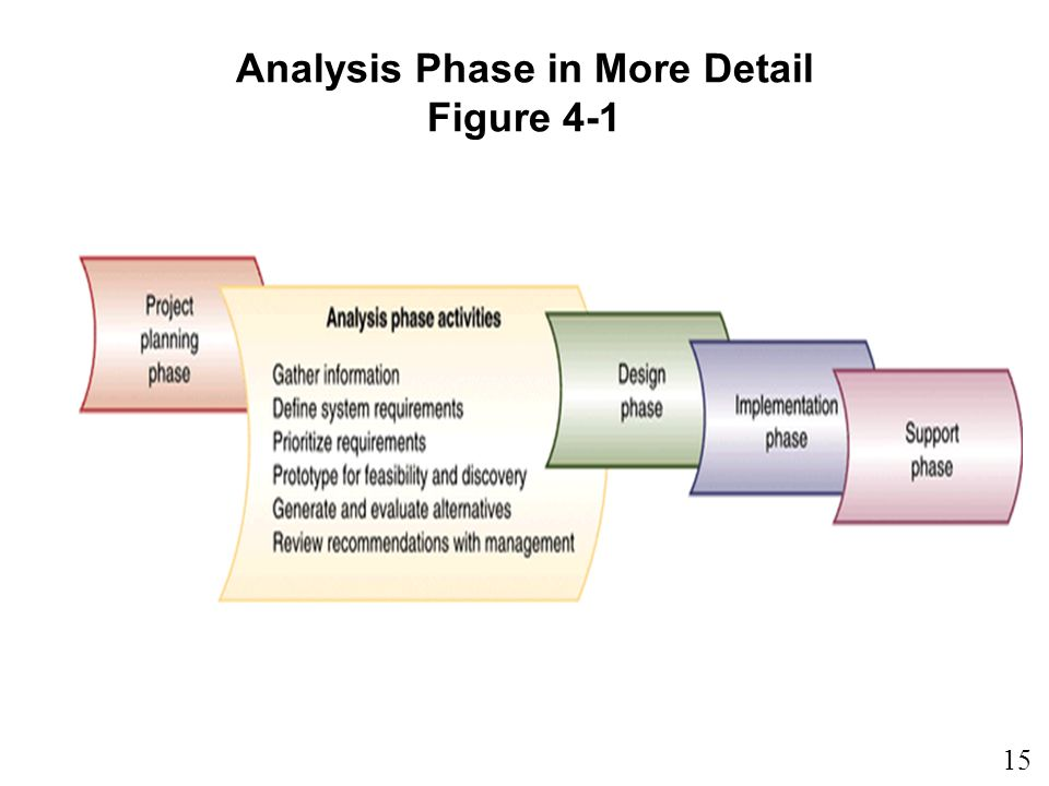 Analysis Phase in More Detail Figure 4-1