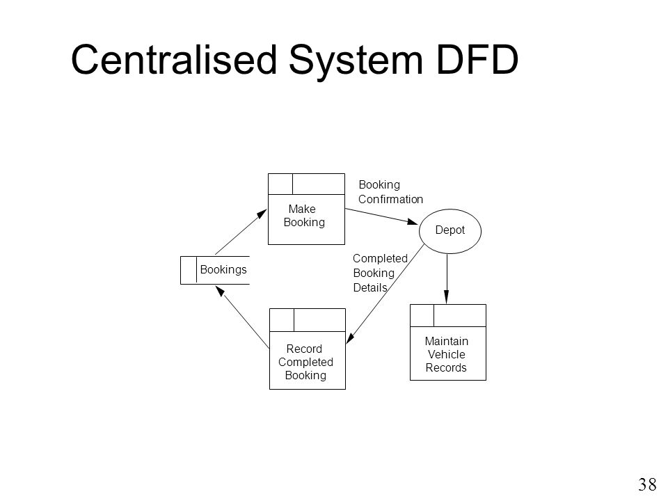 Centralised System DFD
